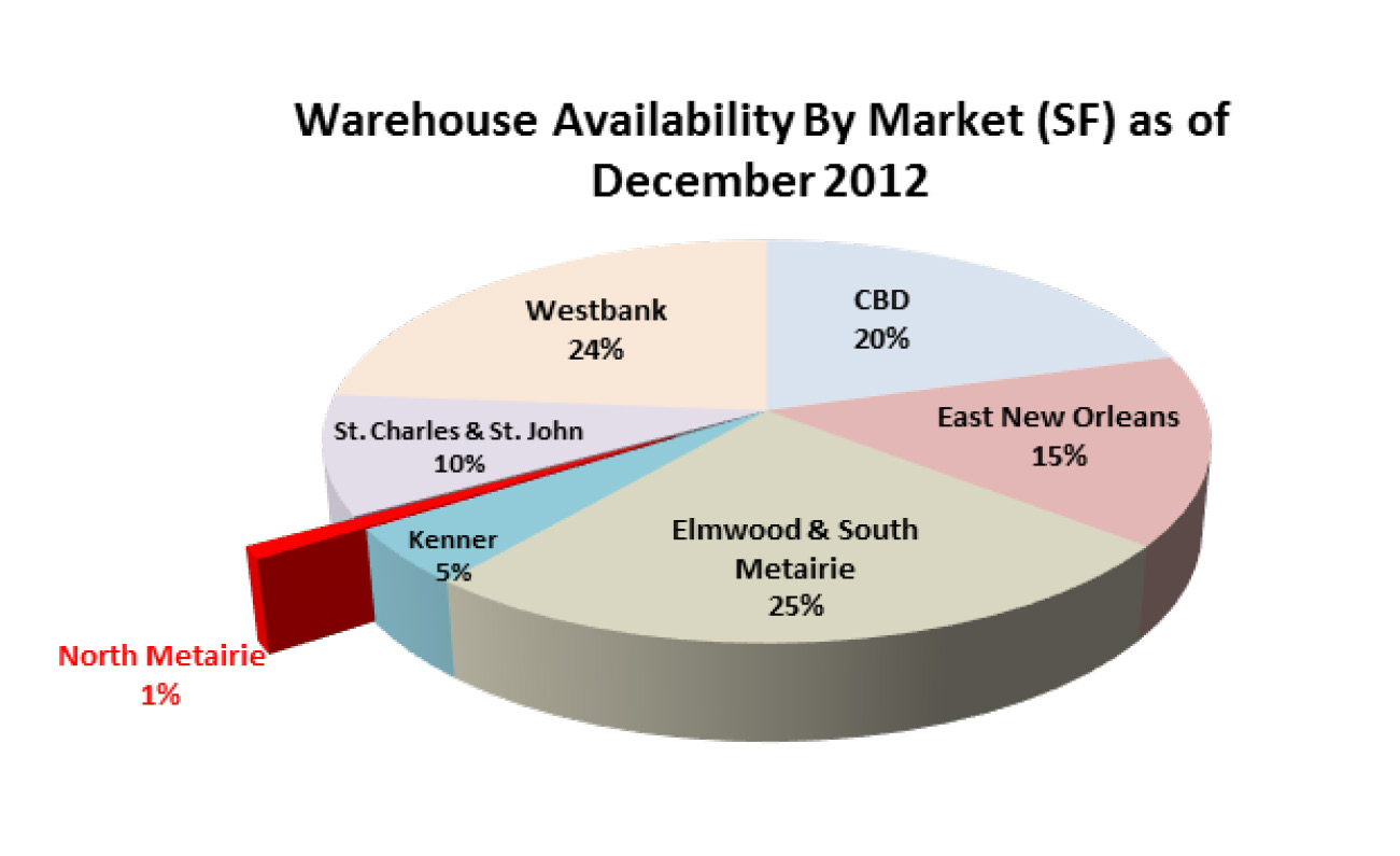 chart of metairie industrial market size