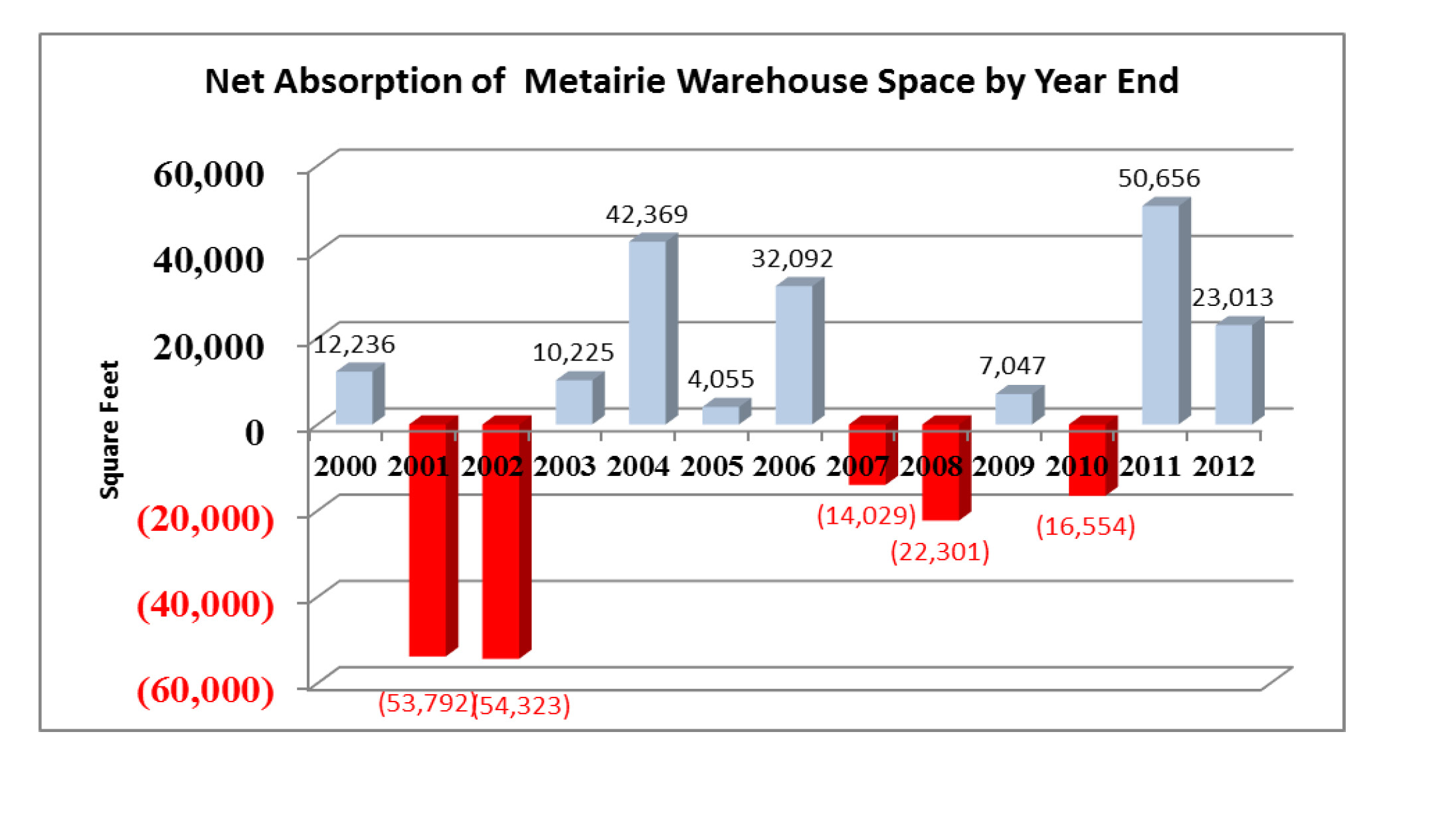 chart showing positive absorption in metairie industrial market