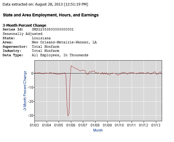 employment chart new orleans msa