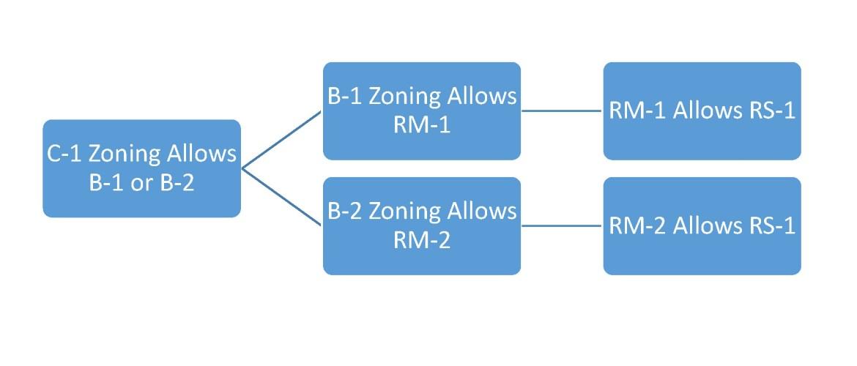 zoning code chart