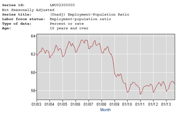 chart population ratio