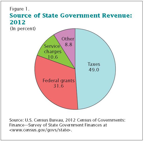 pie chart revenue source