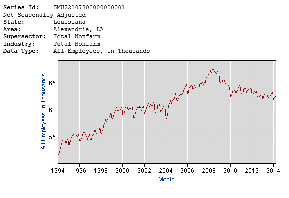 Alexandria employment over 20 years