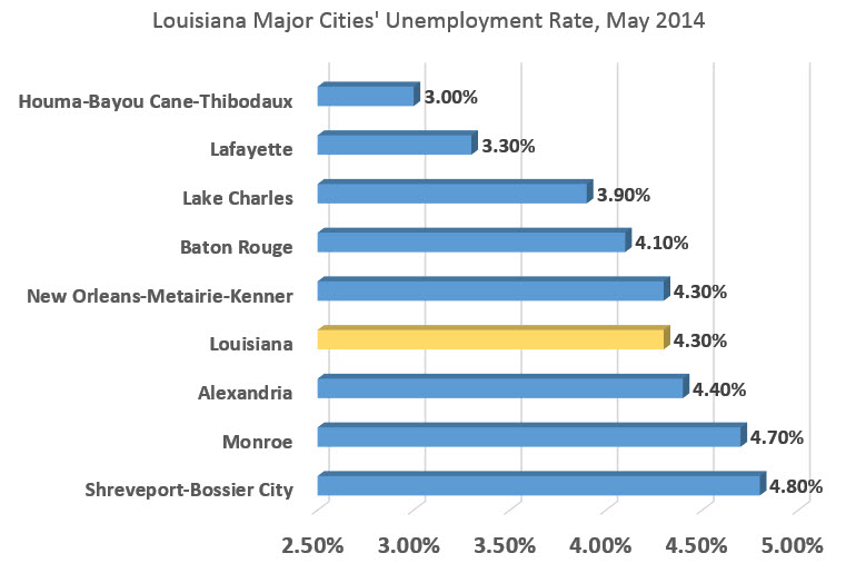 chart louisiana cities unemployment may 2014