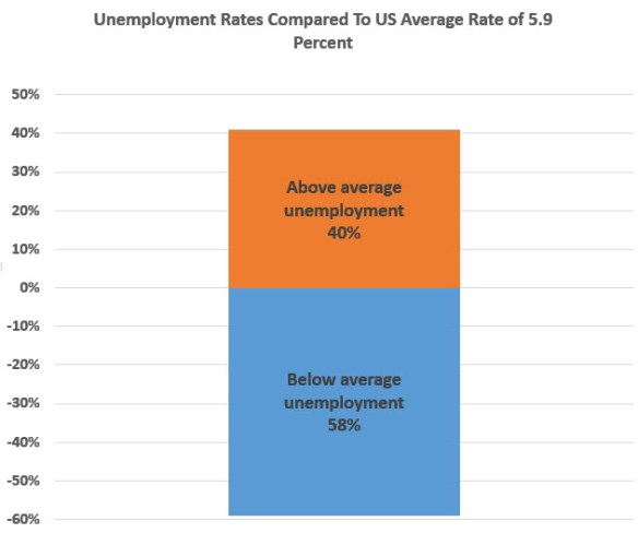 chart unemployment rate better or worse than average