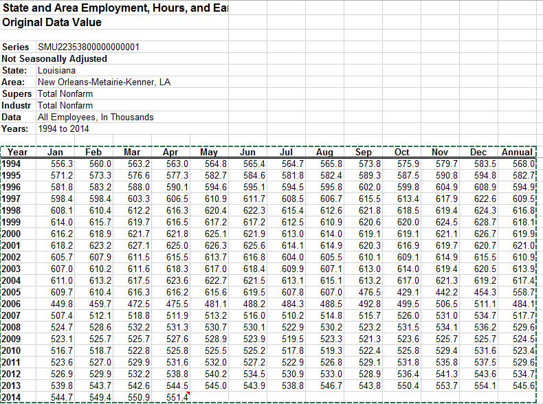 new orleans employment 1994 to 2014