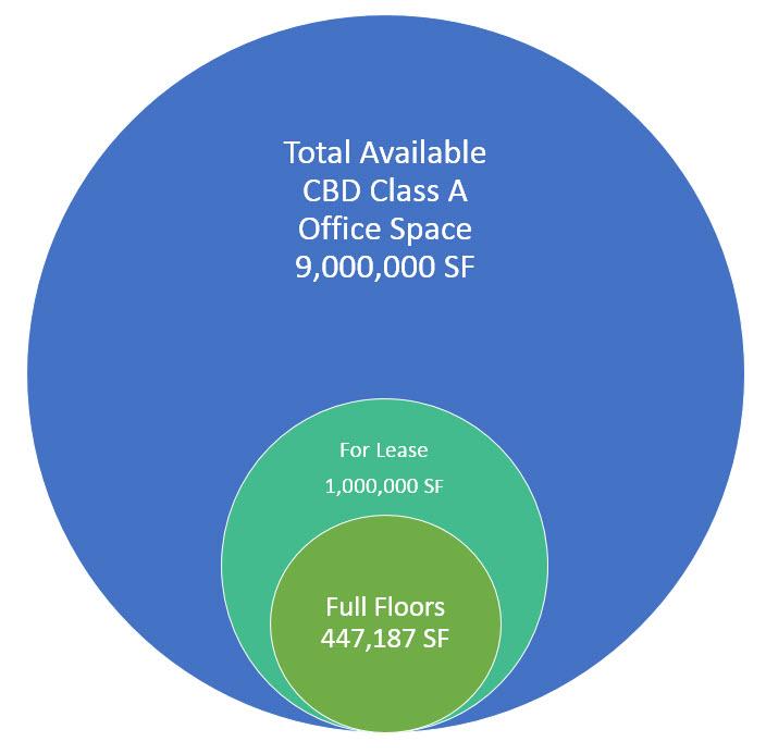 chart full floor