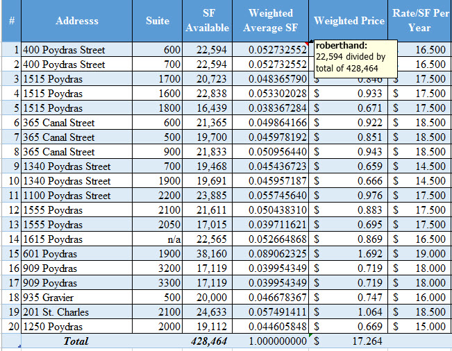 weighted price process