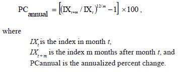 CPI formula