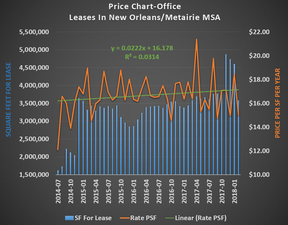 price chart office lease new orleans MSA black with trendline