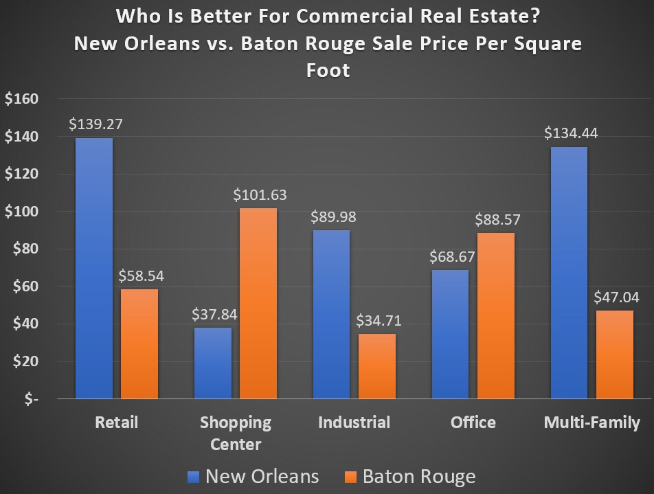Baton Rouge vs. New Orleans commercial real estate prices