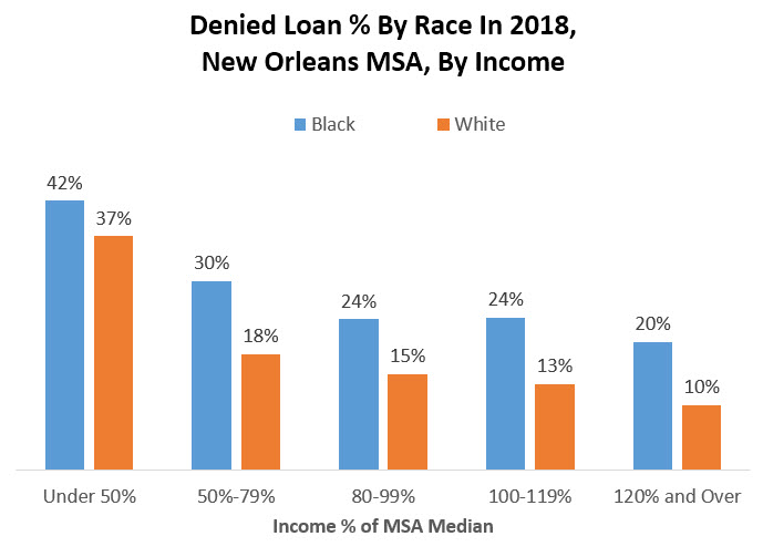 percent loans denied by race in 2018