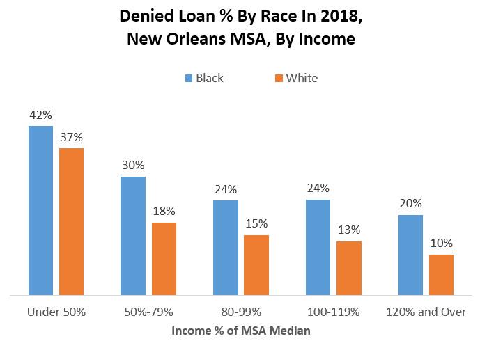 percent loans denied by race in 2018