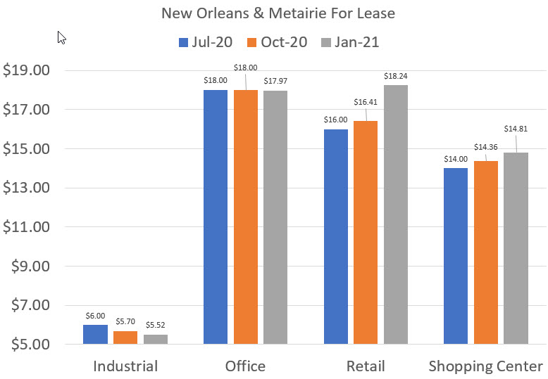 prices for lease 2021