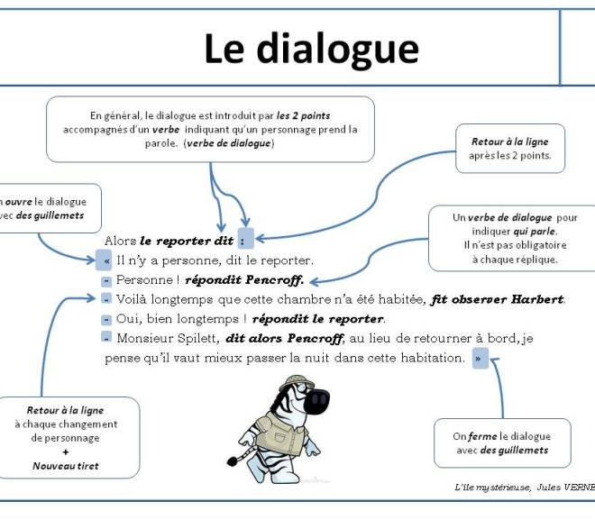 Leçon sur le dialogue