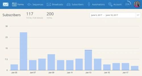 ConvertKit- 117 subscribers in 2 weeks