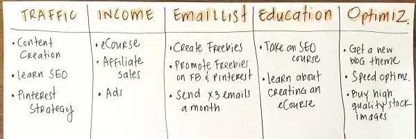 Blogging plan, Blogging tasks