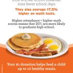Help end Childhood hunger at Denny's and the No Kid Hungry campaign