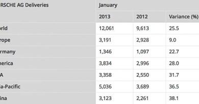 Porsche AG deliveries January 2013