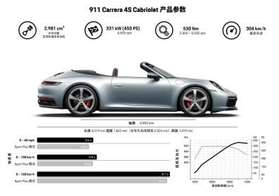 Infographic Porsche 911 Carrera S Cabriolet ( Type 992)