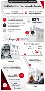 Infographic- Heat & electricity from biogas for Porsche