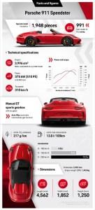 Infographic Porsche 911 Speedster Type 992