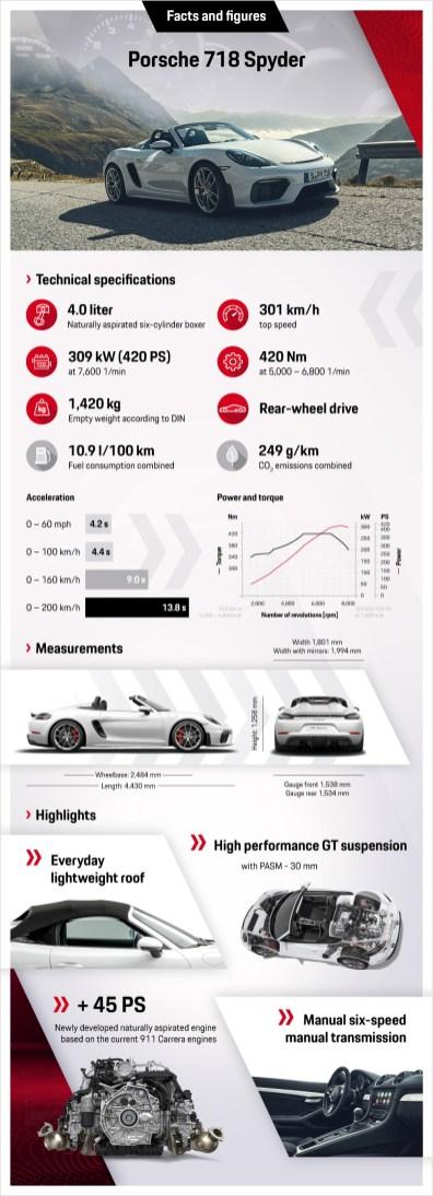infographic Porsche 718 Spyder
