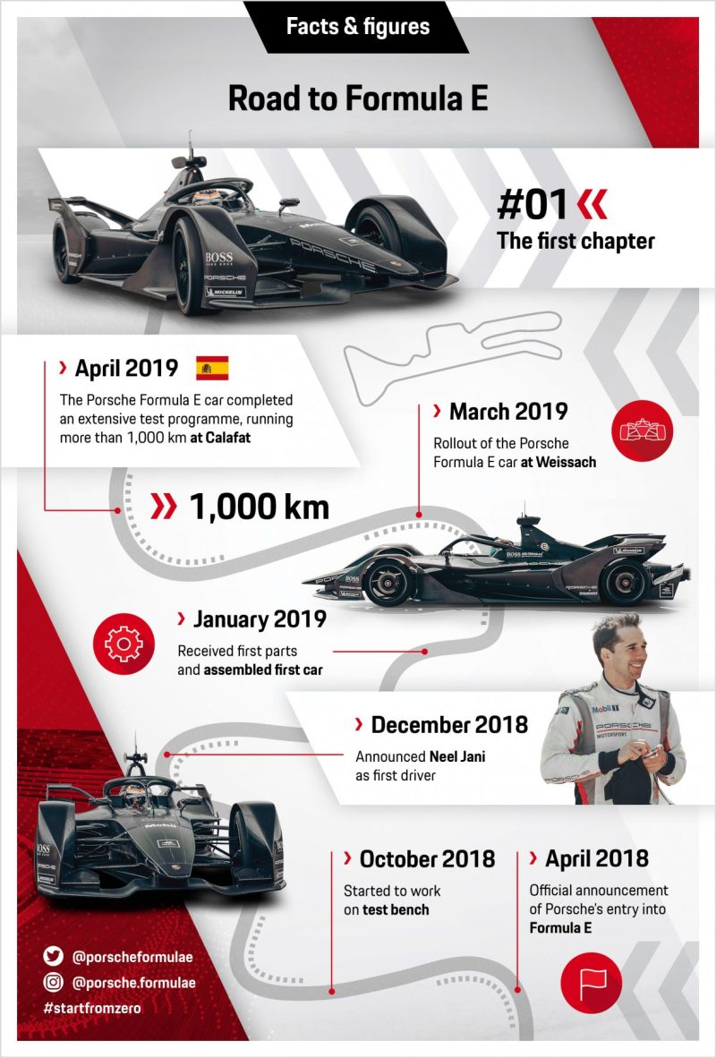 infographic porsche road to formula e