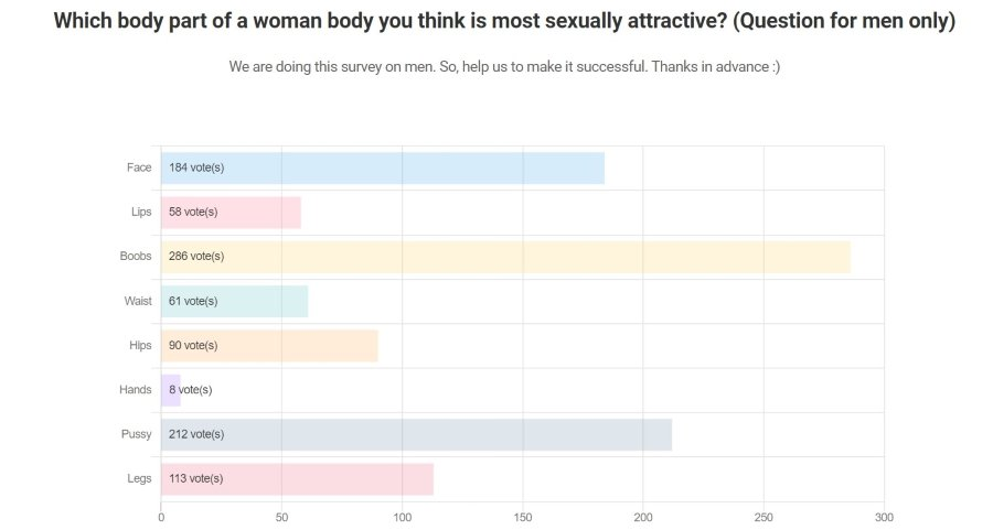 which body part men love most survey result