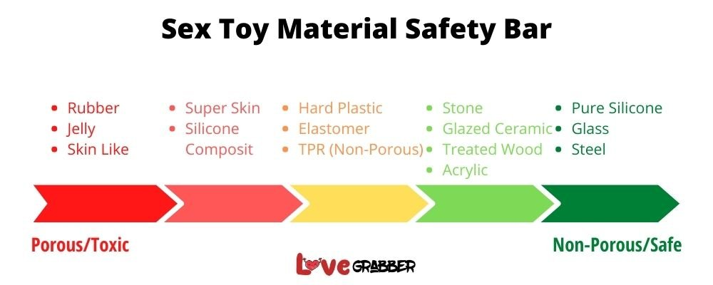 Sex toy material safety bar