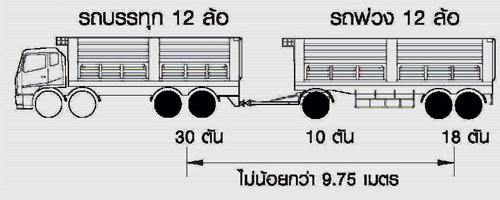 น้ำหนักบรรทุกรถบรรทุกพ่วง24ล้อ