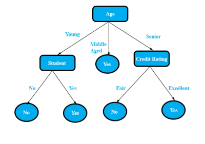 Decision Trees for Data Mining