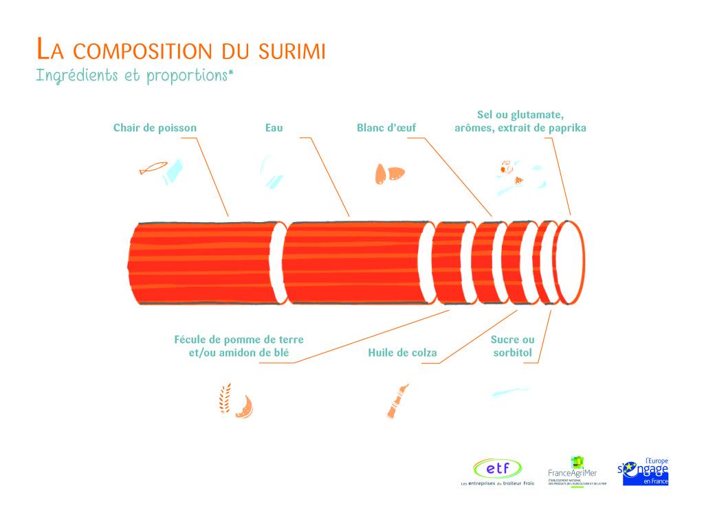 Toutes les proportions des ingrédients entrant dans la composition du surimi