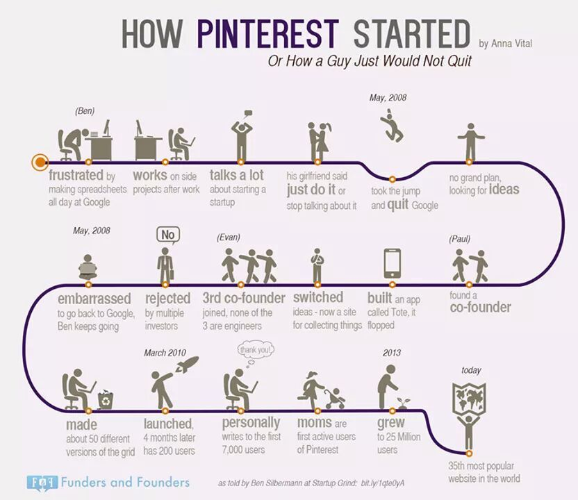 How Pinterest Started Pictures Photos And Images For