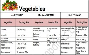 FODMAP Food List