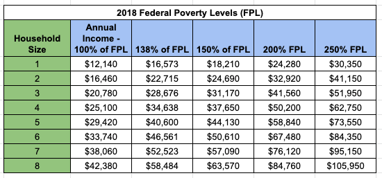 """""""Medicaid Income Limit 2019 - Federal Poverty Level"""""""