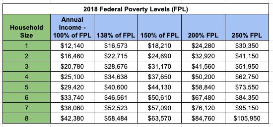 """""""Georgia Medicaid Income Limit"""""""
