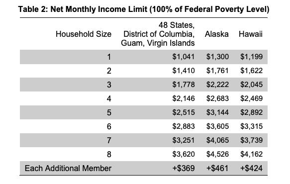 """""""Food stamps income limit Alaska 2"""""""