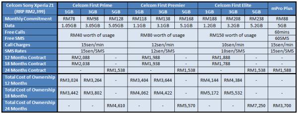 Celcom Xperia Z1 Table