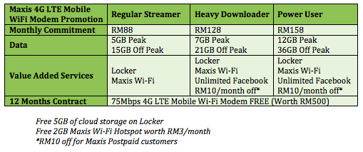 Maxis 4G LTE Wifi Modem Table