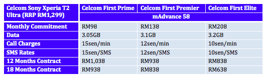 Celcom Xperia T2 Ultra Plans