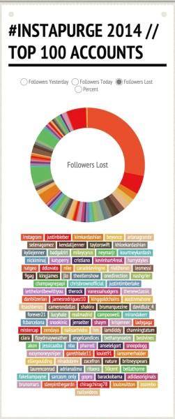 Instagram Rapture Infographics