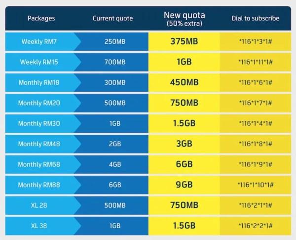 Digi Mobile Internet Promotion Price