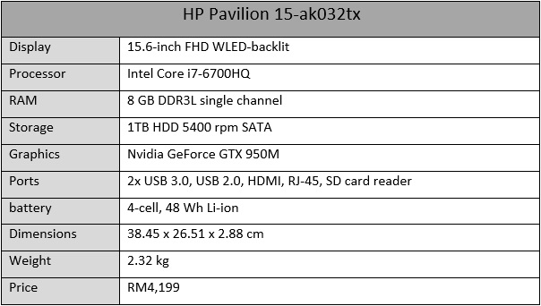 HP Pavilion 15 Review: Are We Sure This Is A Gaming Laptop