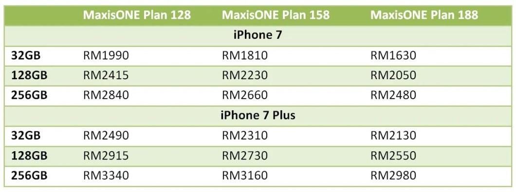 Maxis iPhone 7 Product(RED)