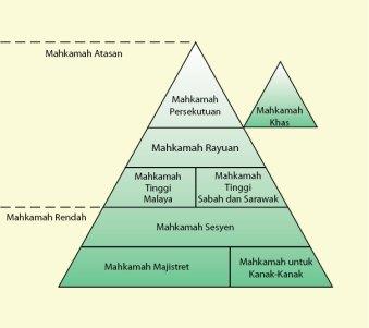 Malaysia's Judicial Structure @ portal.kehakiman.gov.my