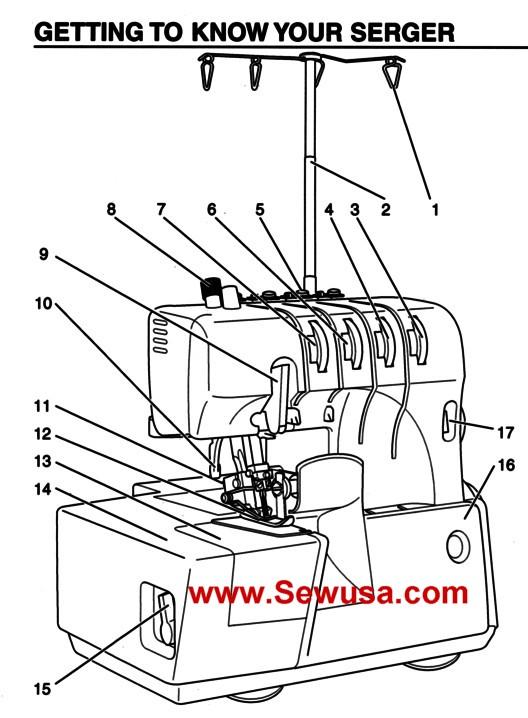 Babylock Model BL 60 E Instruction Manual PDF
