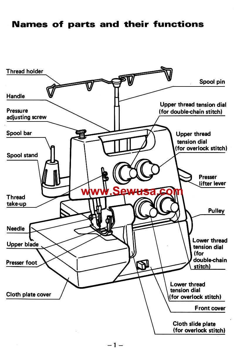Brother Model 524 Instruction Manual PDF