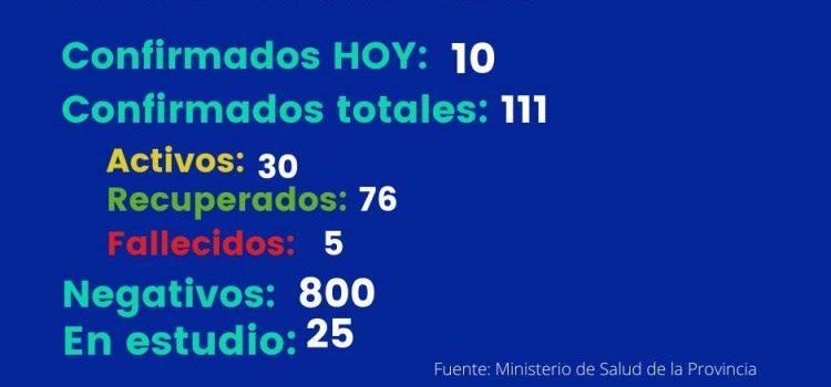 COVID-19: Sáenz Peña vuelve a romper su record de casos con 10 nuevos casos activos