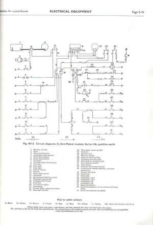 Land Rover FAQ  Repair & Maintenance  Series